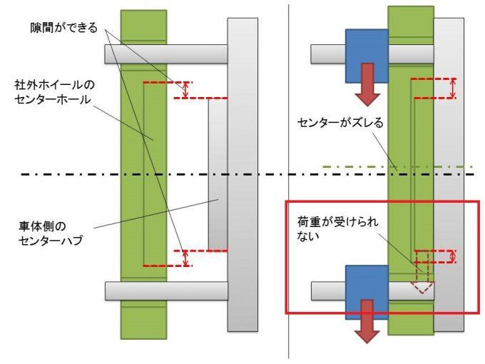 社外ホイールにはセンターホールとセンターハブの間に隙間ができて荷重が受けられない