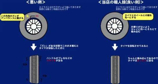 タイヤ・ホイールバランス|新森タイヤショップ