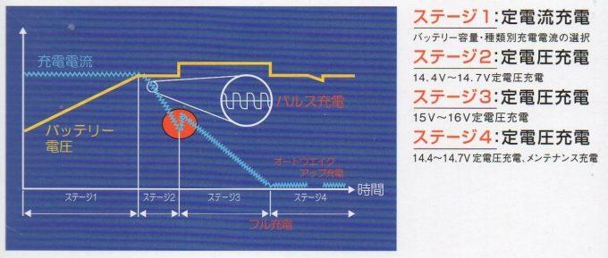 サルフェーション除去が可能なパルス充電のイメージ2