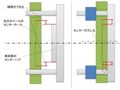 社外ホイールにはセンターホールとセンターハブの間に隙間ができてセンターがずれる