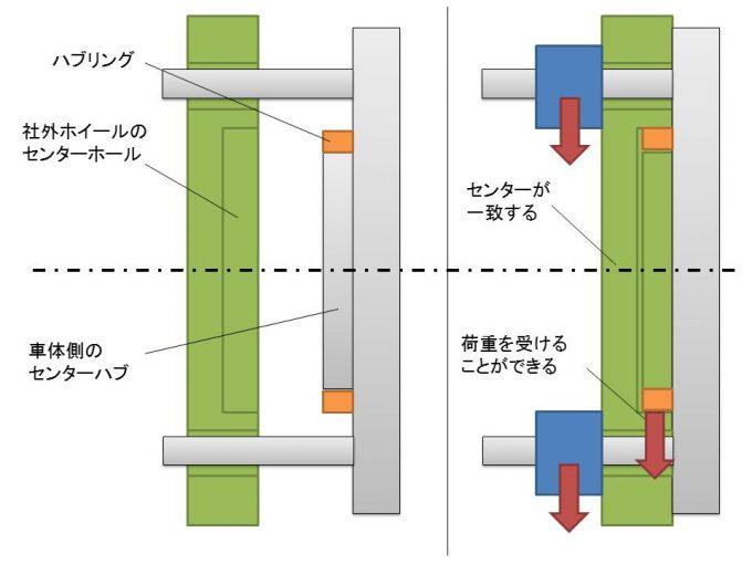 ハブリングを取り付けるとセンターが一致してハブで荷重を受け止めることが出来る