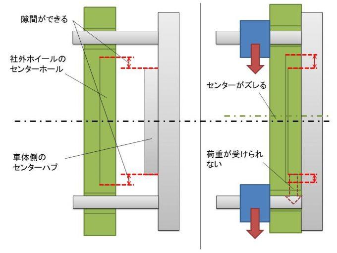 社外ホイールにはセンターホールとセンターハブの間に隙間ができる
