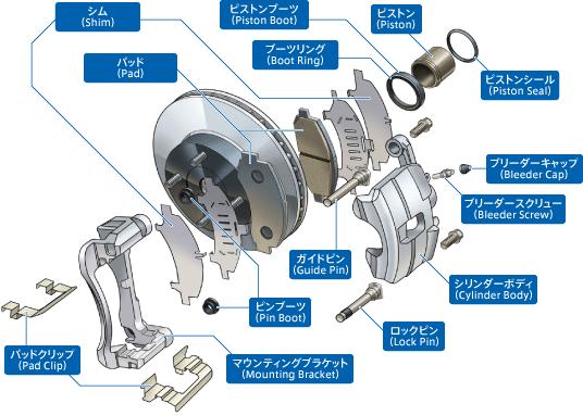 ブレーキの構造