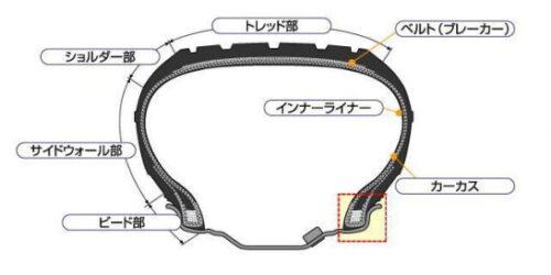 ビード落ちに関するお勉強。|タイヤ交換専門ショップ-タイヤフィッティング